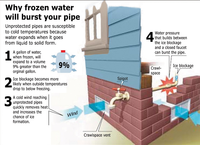 frozen pipes in home infographic